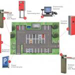 system parkingowy faac parklite