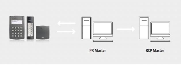 System rejestracji czasu pracy można zintegrować z istniejącym systemem kontroli dostępu RACS 4.5 firmy Roger. Instalacja, wdrożenie, przeszkolenie i serwis.