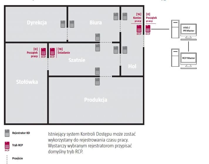 System RCP - schemat rozlokowania kontrolerów i propozycja rozbudowy o rejestrację czasu pracy